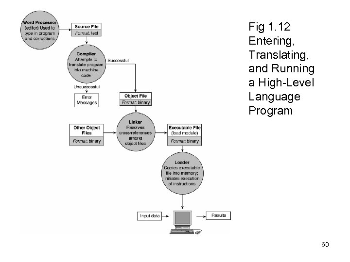 Fig 1. 12 Entering, Translating, and Running a High-Level Language Program 60