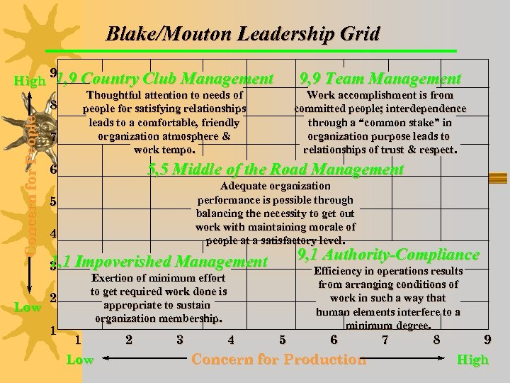 Blake/Mouton Leadership Grid High 9 1, 9 Country Club Management 9, 9 Team Management