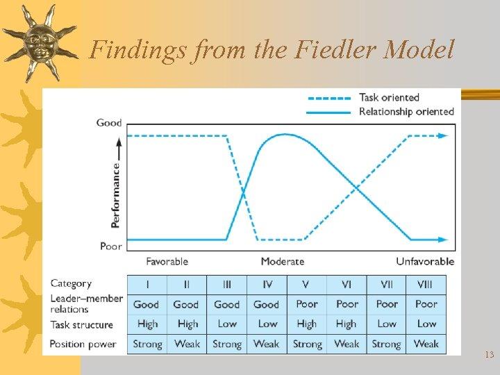 Findings from the Fiedler Model 13