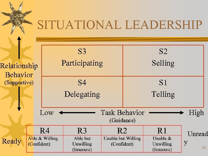 SITUATIONAL LEADERSHIP S 3 Participating S 4 Delegating Relationship Behavior (Supportive) Low S 2