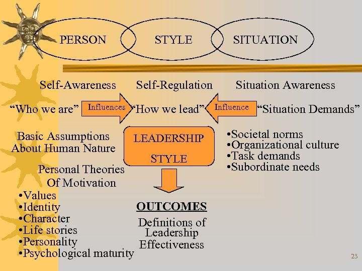 """PERSON Self-Awareness """"Who we are"""" Influences Basic Assumptions About Human Nature STYLE Self-Regulation """"How"""