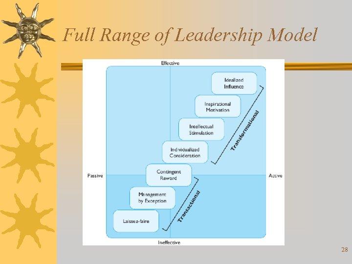 Full Range of Leadership Model 28