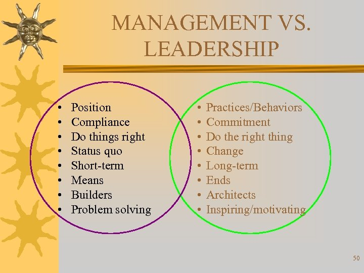 MANAGEMENT VS. LEADERSHIP • • Position Compliance Do things right Status quo Short-term Means
