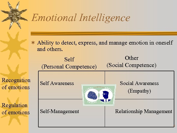 Emotional Intelligence ¬ Ability to detect, express, and manage emotion in oneself and others.