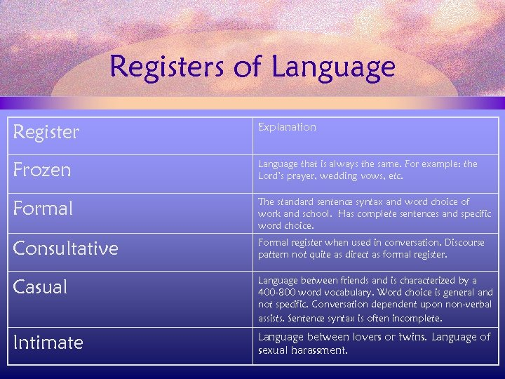 Registers of Language Register Explanation Frozen Language that is always the same. For example: