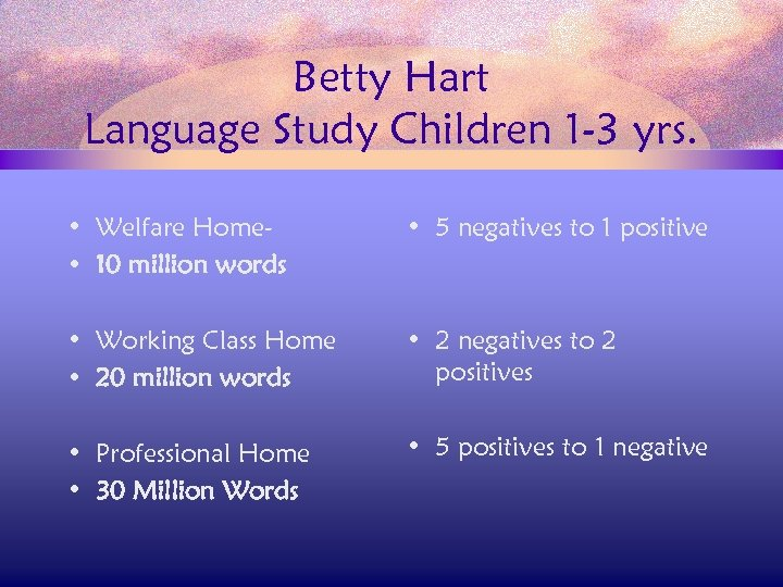 Betty Hart Language Study Children 1 -3 yrs. • Welfare Home • 10 million