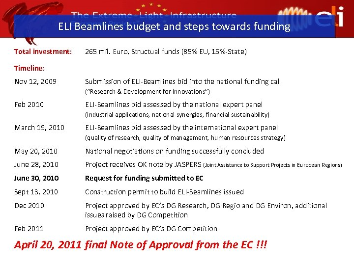 ELI Beamlines budget and steps towards funding Total investment: 265 mil. Euro, Structual funds