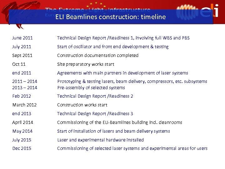 ELI Beamlines construction: timeline June 2011 Technical Design Report /Readiness 1, involving full WBS