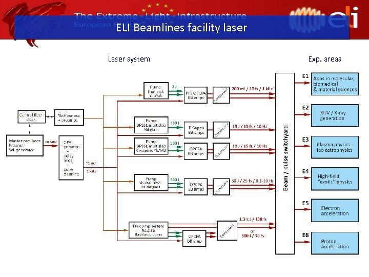 ELI Beamlines facility laser Laser system Exp. areas