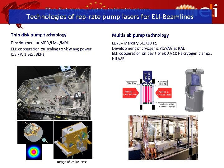 Technologies of rep-rate pump lasers for ELI-Beamlines Thin disk pump technology Multislab pump technology