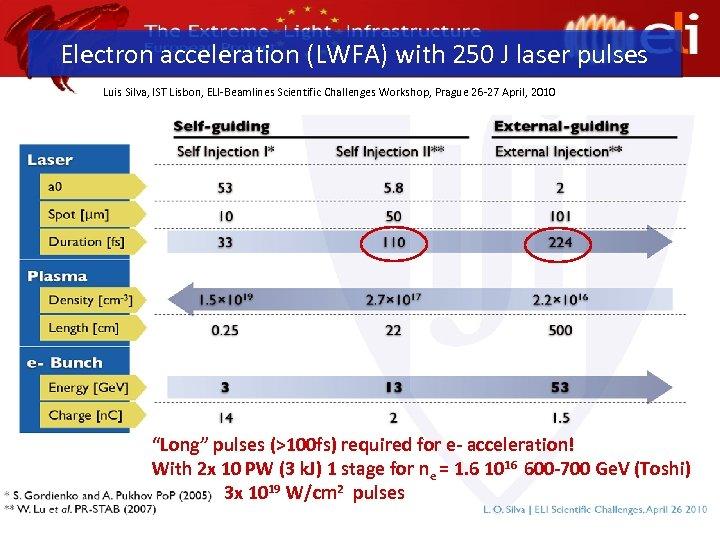 Electron acceleration (LWFA) with 250 J laser pulses Luis Silva, IST Lisbon, ELI-Beamlines Scientific