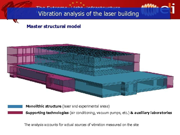 Vibration analysis of the laser building Master structural model Monolithic structure (laser and experimental