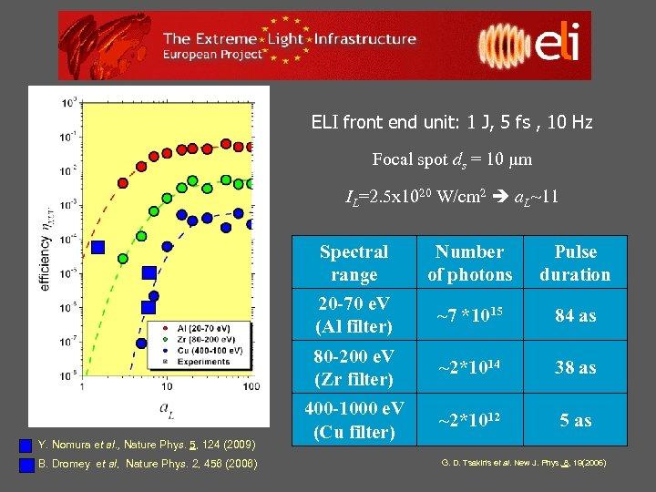 ELI front end unit: 1 J, 5 fs , 10 Hz Focal spot ds