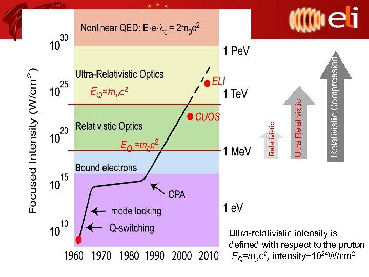 Relativistic Compression Ultra Relativistic EQ=mpc 2 Ultra-relativistic intensity is defined with respect to the