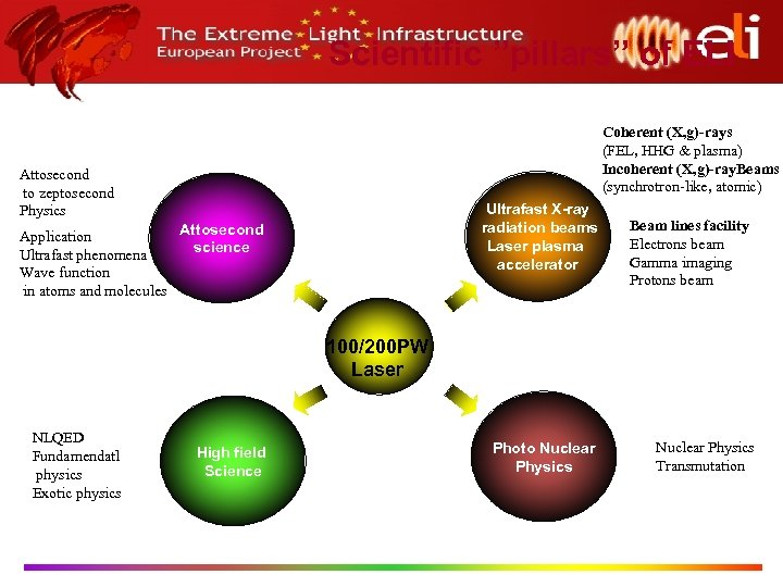 "Scientific ""pillars"" of ELI Coherent (X, g)-rays (FEL, HHG & plasma) Incoherent (X, g)-ray."