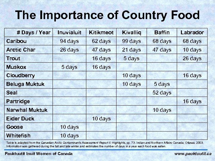 The Importance of Country Food # Days / Year Inuvialuit Kitikmeot Kivalliq Baffin Labrador