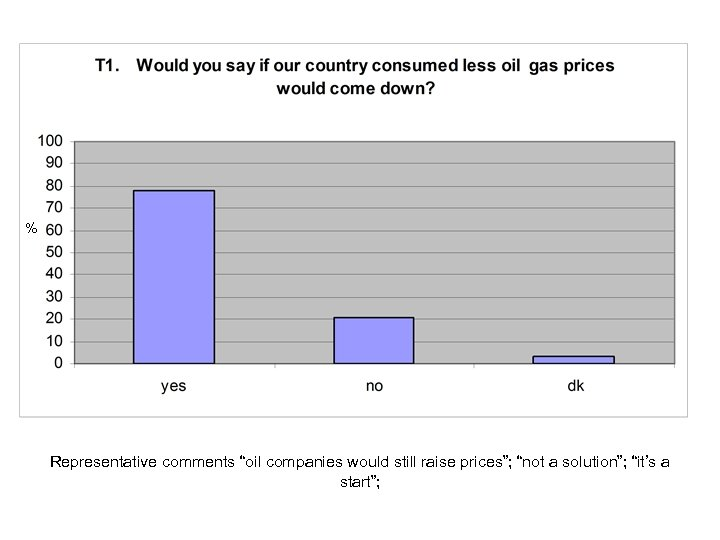 "% Representative comments ""oil companies would still raise prices""; ""not a solution""; ""it's a"