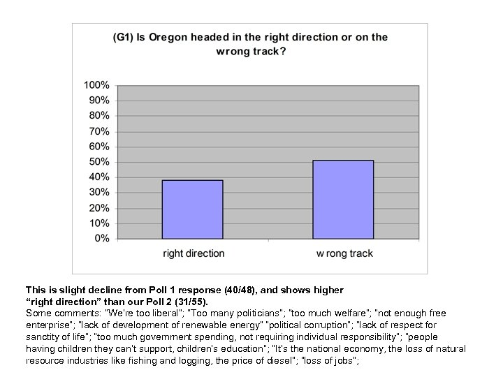 "This is slight decline from Poll 1 response (40/48), and shows higher ""right direction"""