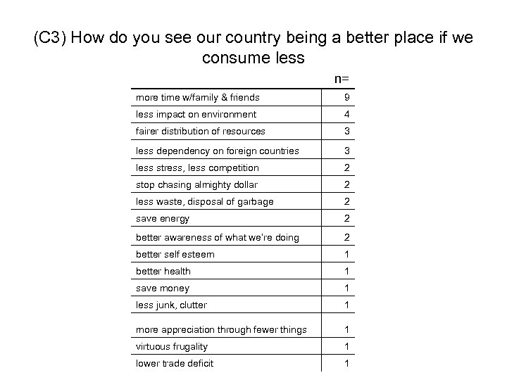 (C 3) How do you see our country being a better place if we