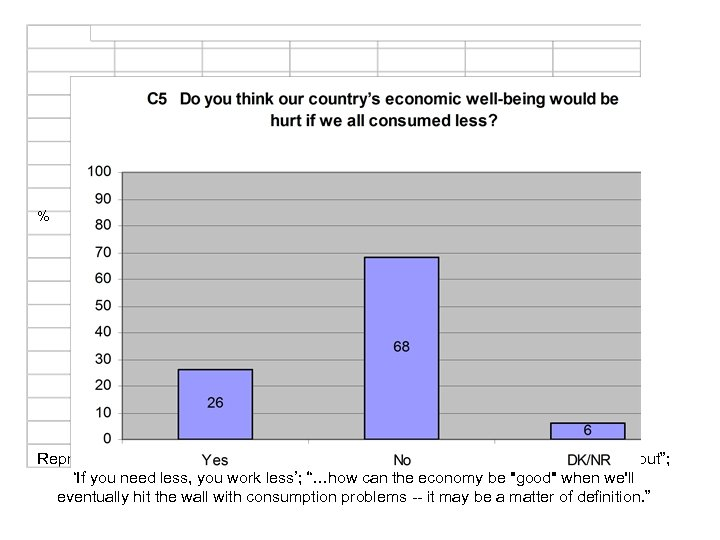 "% Representative comments: ""It'll hurt corporations but not individuals""; ""It will balance out""; 'If"