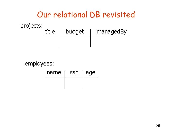 Our relational DB revisited projects: title employees: name budget ssn managed. By age 28