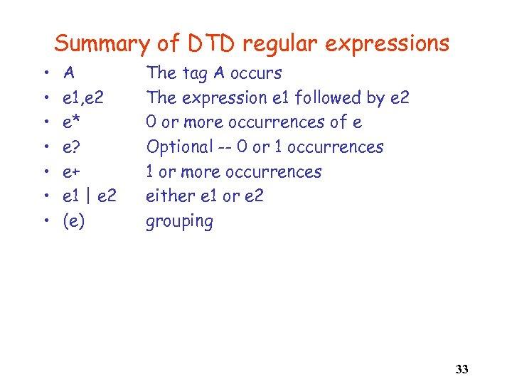 Summary of DTD regular expressions • • A e 1, e 2 e* e?