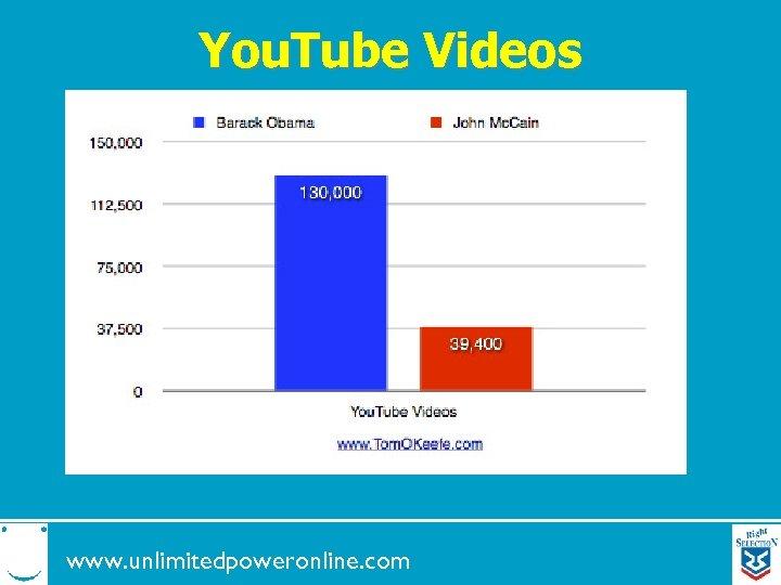 You. Tube Videos www. unlimitedpoweronline. com