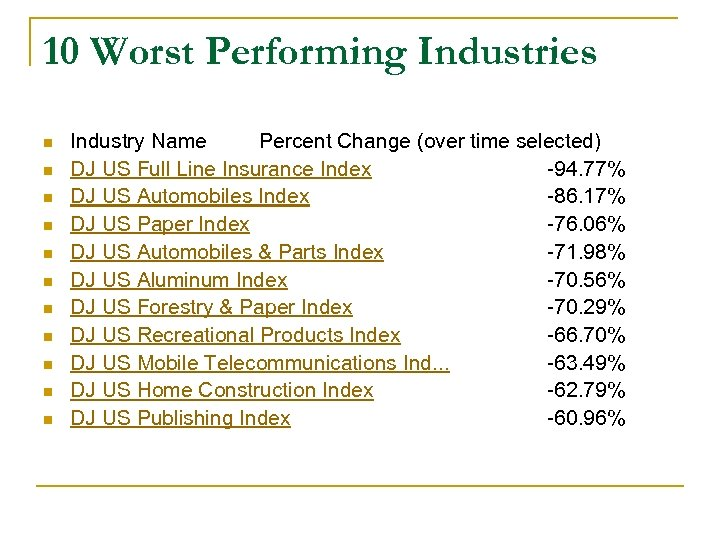 10 Worst Performing Industries n n n Industry Name Percent Change (over time selected)