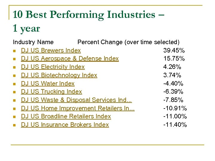 10 Best Performing Industries – 1 year Industry Name Percent Change (over time selected)