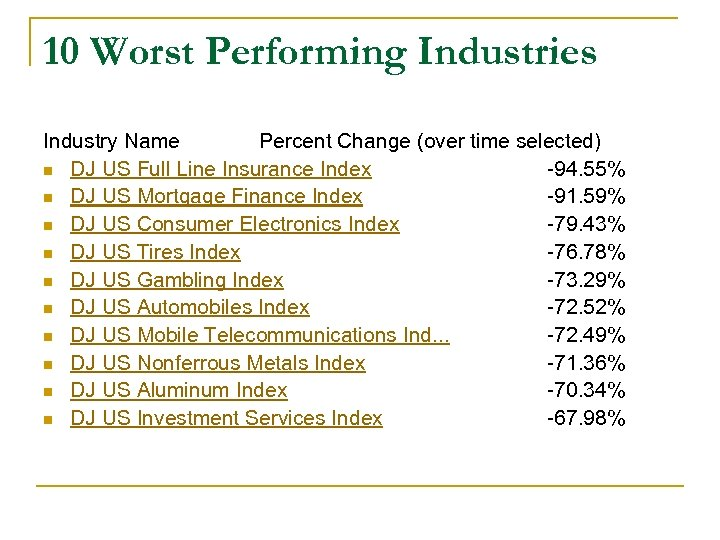 10 Worst Performing Industries Industry Name Percent Change (over time selected) n DJ US