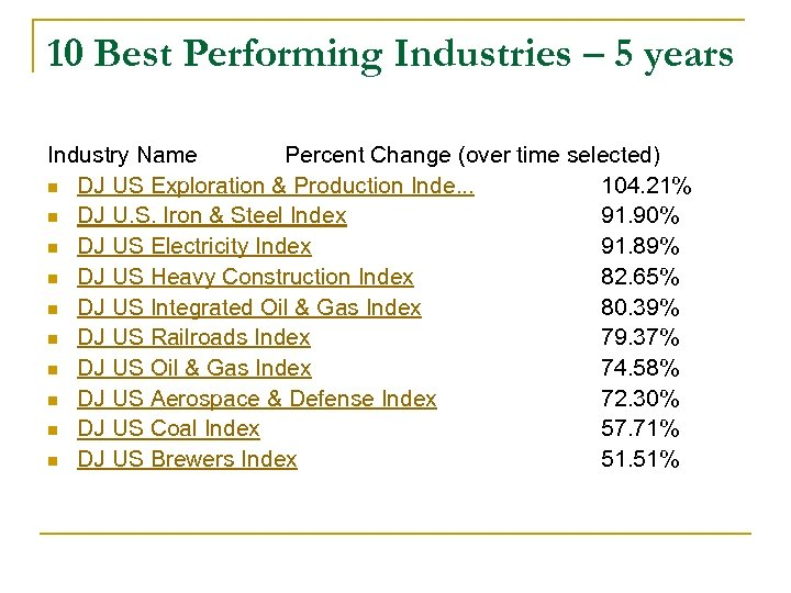 10 Best Performing Industries – 5 years Industry Name Percent Change (over time selected)