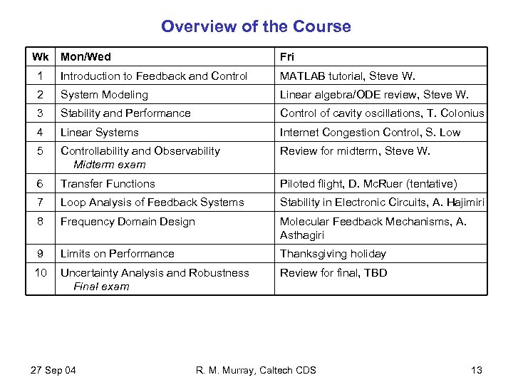 Overview of the Course Wk Mon/Wed Fri 1 Introduction to Feedback and Control MATLAB
