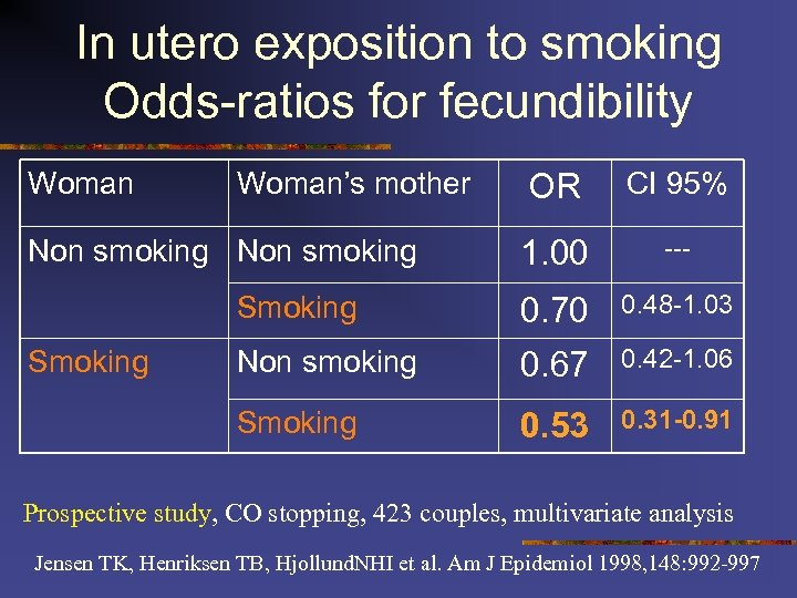 In utero exposition to smoking Odds-ratios for fecundibility Woman's mother OR CI 95% 1.