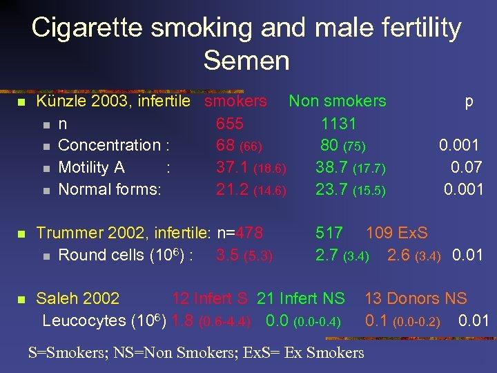 Cigarette smoking and male fertility Semen n Künzle 2003, infertile smokers Non smokers n