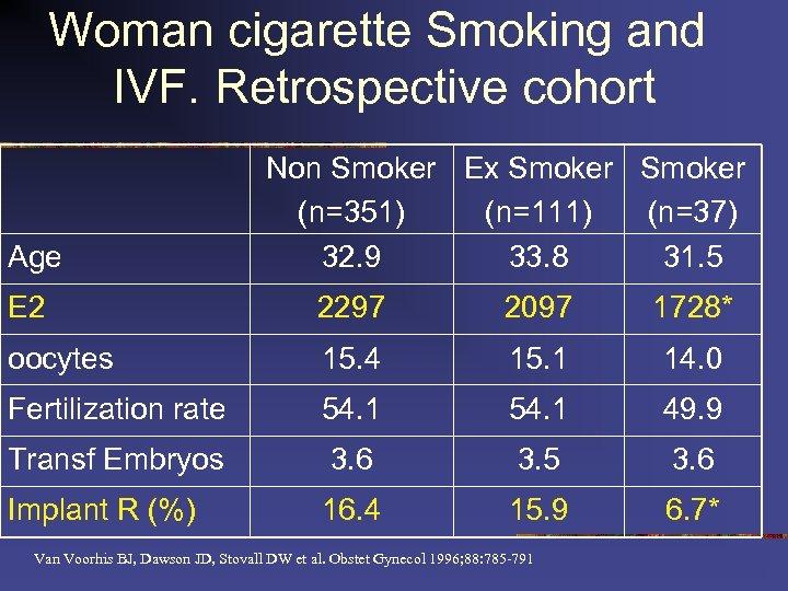 Woman cigarette Smoking and IVF. Retrospective cohort Age Non Smoker Ex Smoker (n=351) (n=111)