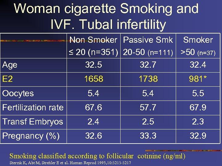 Woman cigarette Smoking and IVF. Tubal infertility Age E 2 Non Smoker Passive Smk