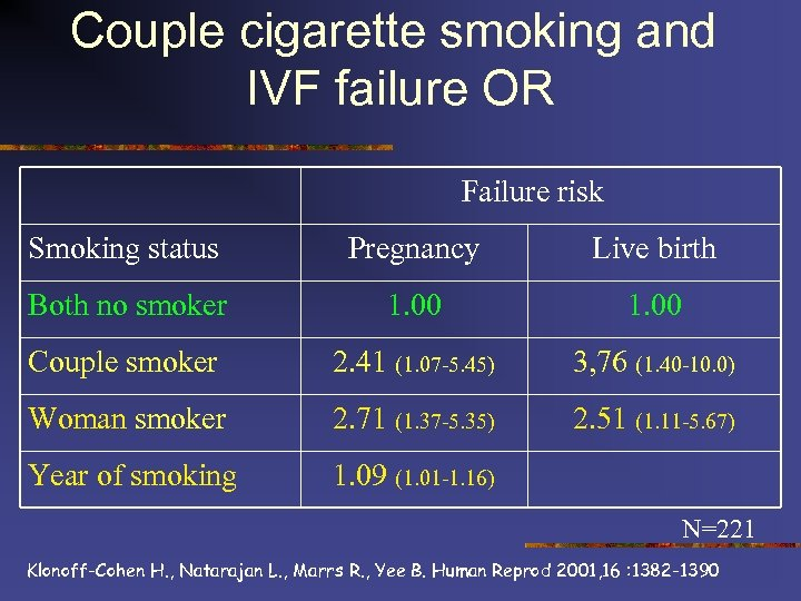 Couple cigarette smoking and IVF failure OR Failure risk Smoking status Pregnancy Live birth
