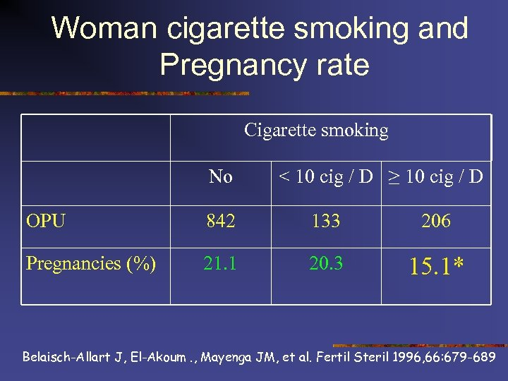 Woman cigarette smoking and Pregnancy rate Cigarette smoking No < 10 cig / D