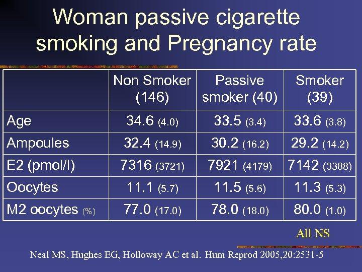 Woman passive cigarette smoking and Pregnancy rate Non Smoker Passive (146) smoker (40) Smoker