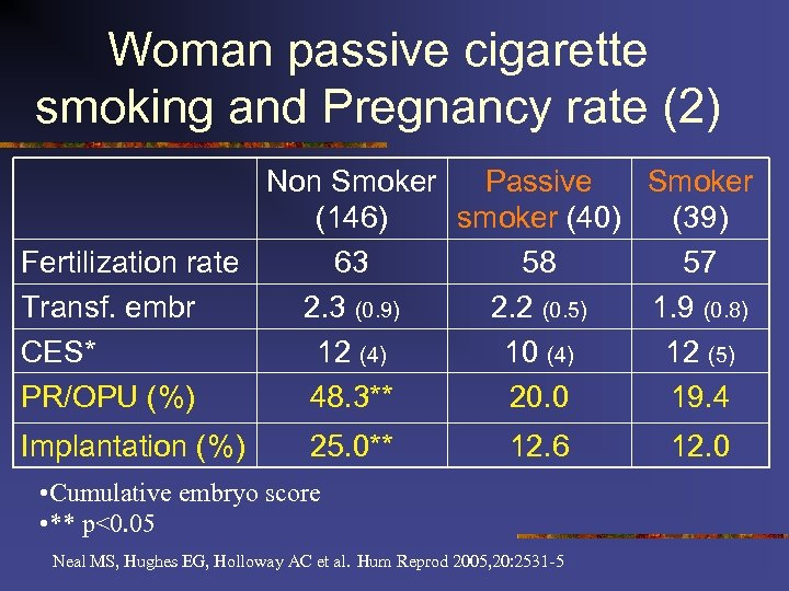 Woman passive cigarette smoking and Pregnancy rate (2) Non Smoker Passive Smoker (146) smoker