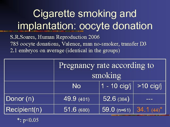 Cigarette smoking and implantation: oocyte donation S. R. Soares, Human Reproduction 2006 785 oocyte