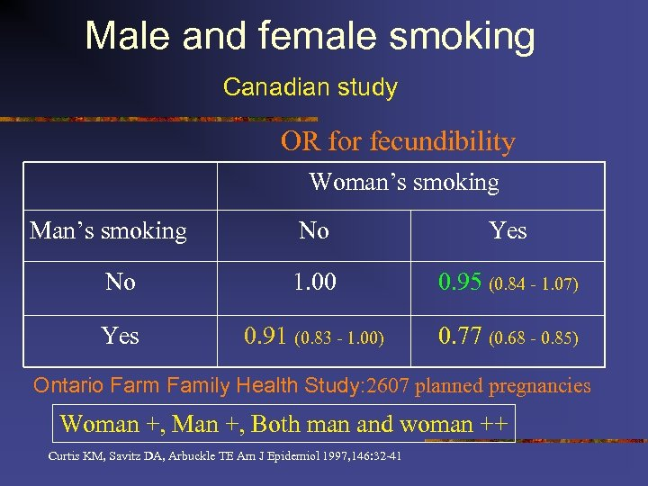 Male and female smoking Canadian study OR for fecundibility Woman's smoking Man's smoking No