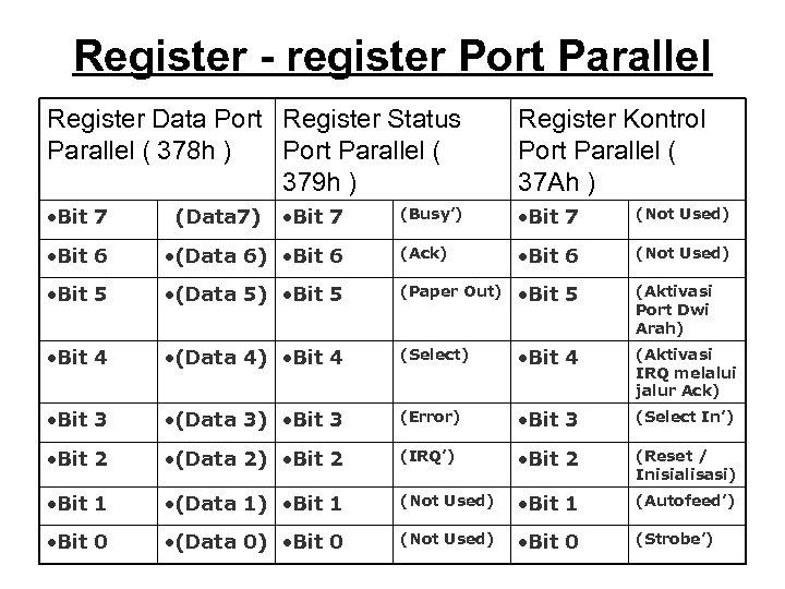 Register - register Port Parallel Register Data Port Register Status Parallel ( 378 h