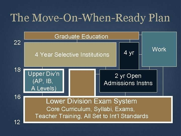 The Move-On-When-Ready Plan 22 Graduate Education 4 Year Selective Institutions 18 16 12 Upper