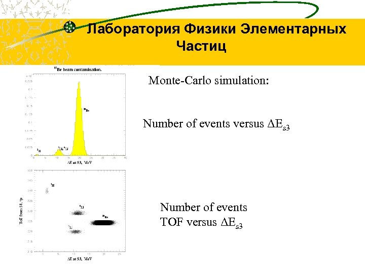 Лаборатория Физики Элементарных Частиц Monte-Carlo simulation: Number of events versus ΔEs 3 Number of