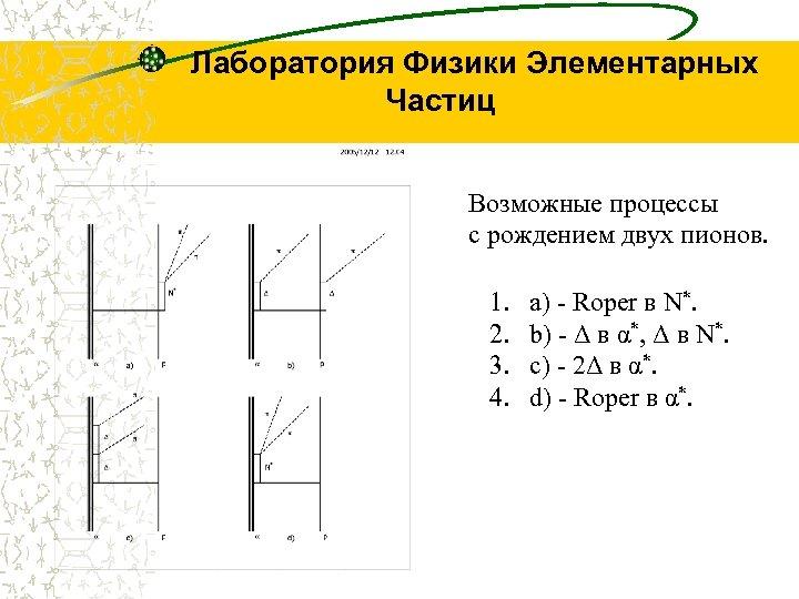 Лаборатория Физики Элементарных Частиц Возможные процессы с рождением двух пионов. 1. 2. 3. 4.