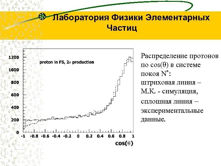 Лаборатория Физики Элементарных Частиц Распределение протонов по cos(θ) в системе покоя N*: штриховая линия