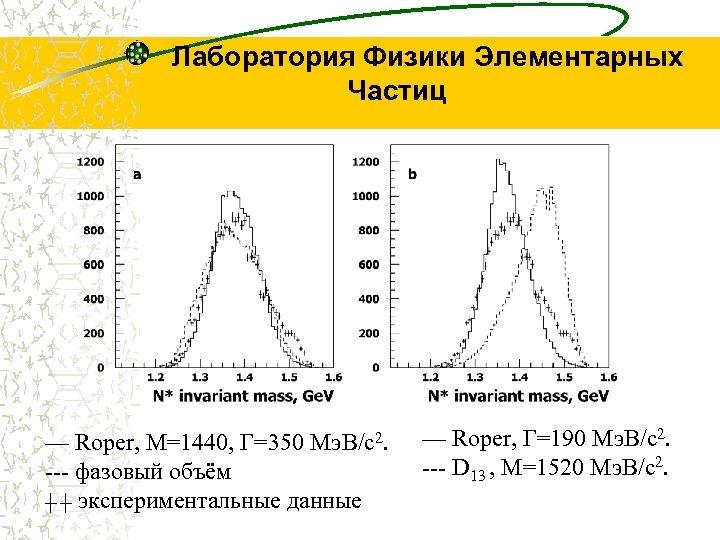 Лаборатория Физики Элементарных Частиц — Roper, M=1440, Γ=350 Мэ. В/c 2. --- фазовый объём
