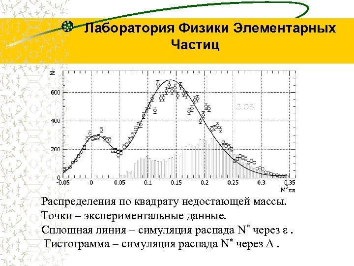 Лаборатория Физики Элементарных Частиц Распределения по квадрату недостающей массы. Точки – экспериментальные данные. Сплошная