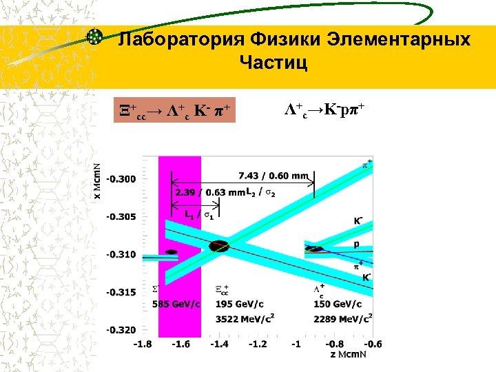 Лаборатория Физики Элементарных Частиц Ξ+cc→ Λ+c K- π+ Λ+c→K-pπ+